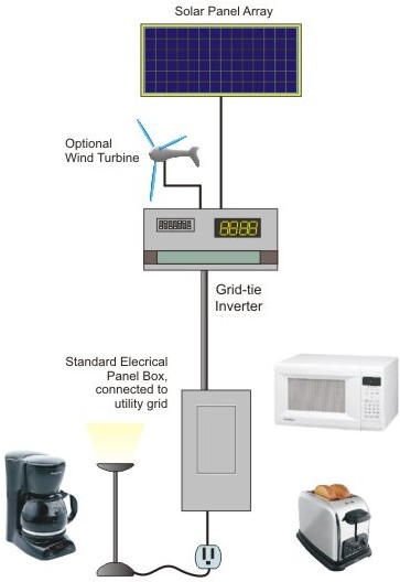 Grid-tied Solar and Wind Power System