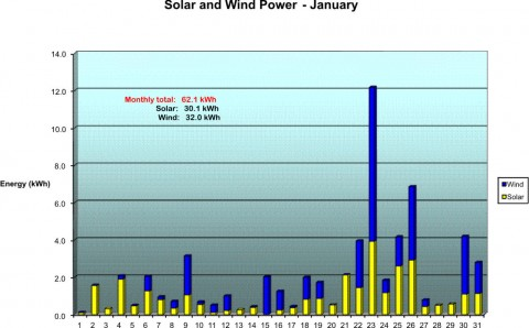 Our Solar and Wind Power for January, 2006