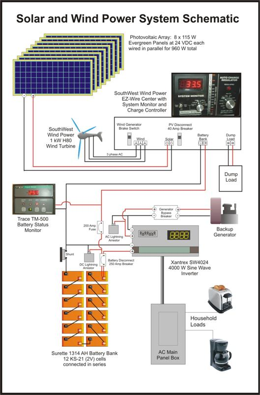 Solar panel digram roho4senses solar panel digram asfbconference2016