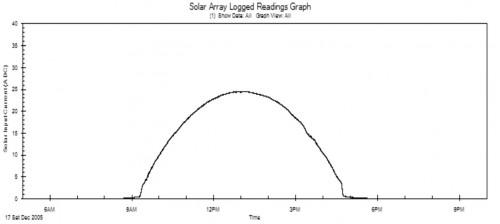 Daily Solar Power