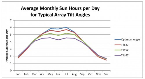 Monthly Sun Hours